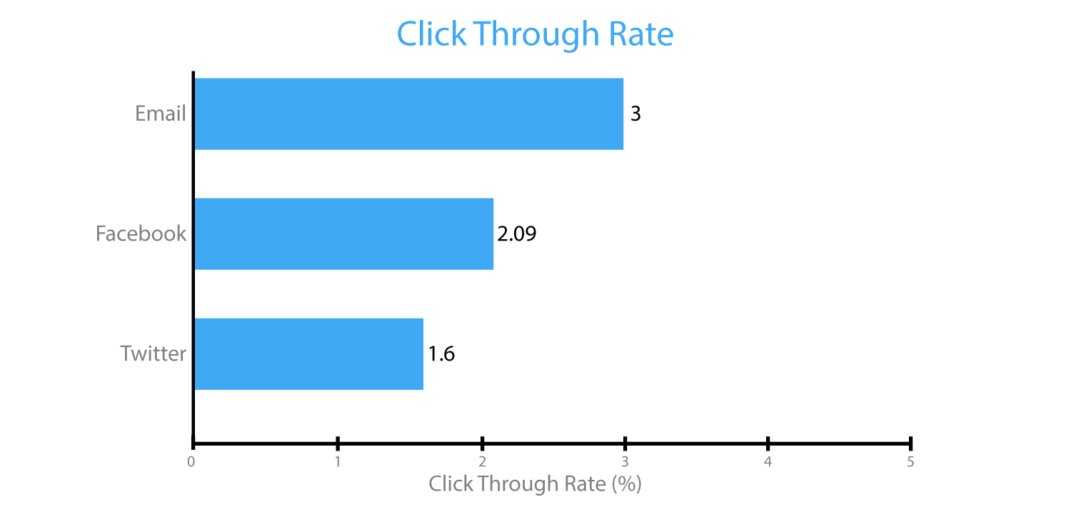 Digital Marketing Click Through Rate - Email Marketing Galway