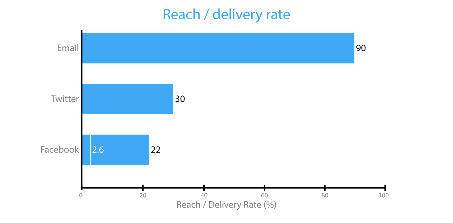Digital Marketing Reach and Deliver Rate - Email Marketing Galway