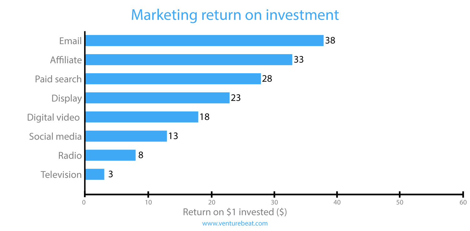 Email marketing Galway return on investment